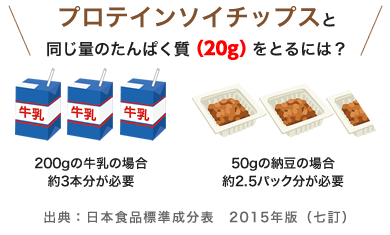 プロテインソイチップスと同じ量のたんぱく質(20g)をとるには?200gの牛乳の場合約3本分が必要/50gの納豆の場合約2.5パック分が必要/出典:日本食品標準成分表 2015年版(七訂)